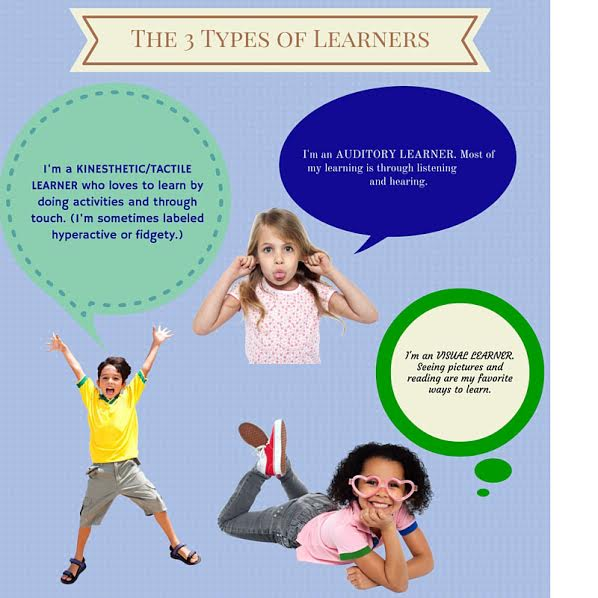 3 Types of Learners